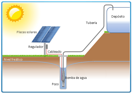 esquema-funcionamiento-bomba-solar-sumergible