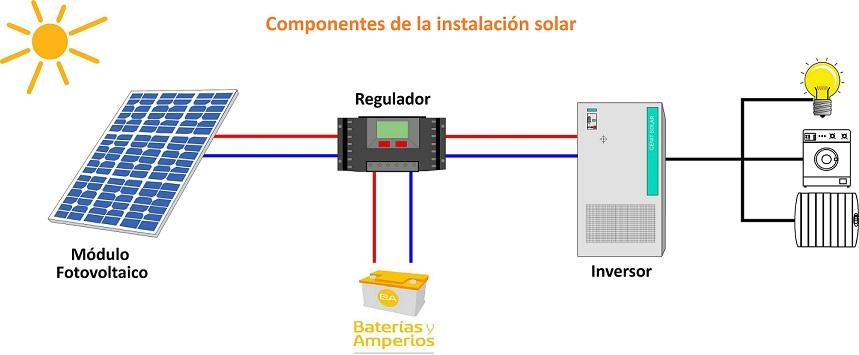 instalación solar esquema montaje