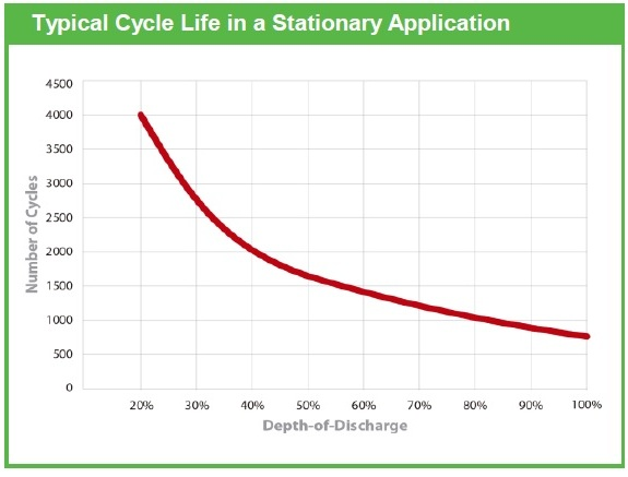 ciclos descarga bateria 12v 260ah semitraçao