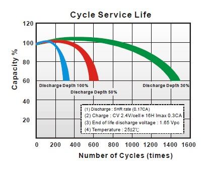 ciclo descarga de bateria gel 12v 7ah long