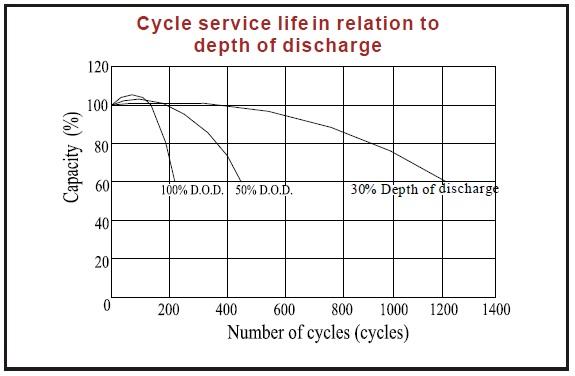 bateria agm kaise 12v 9ah ciclo descarga