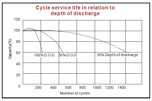 ciclos de descarga bateria agm kaise