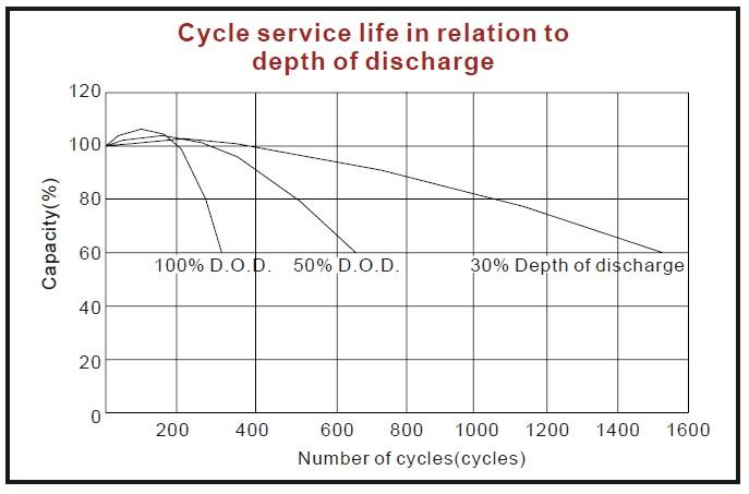 ciclos descarga bateria agm ciclo profundo