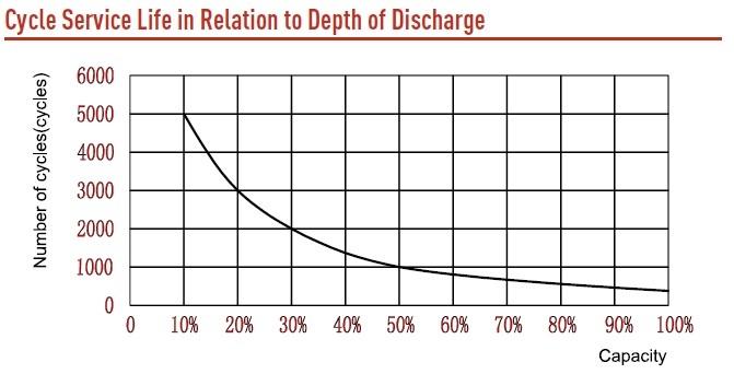 grafico descarga bateria agm 12v 12ah