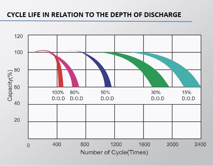 ciclos de carga bateria gel aokly